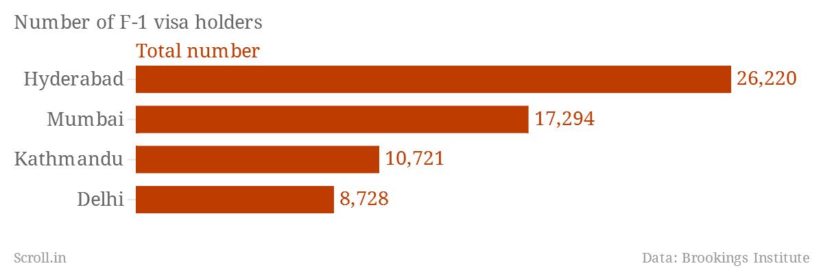 Number-of-F-1-visa-holders