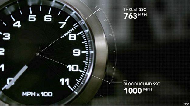 fastest-bloodhound-car3